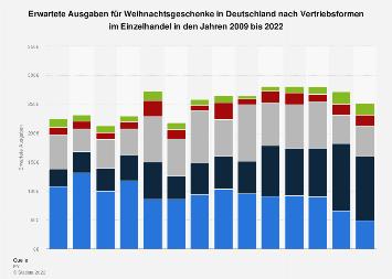 Ausgaben für Weihnachtsgeschenke in Deutschland nach Vertriebsformen bis 2018