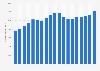 Umsatz von Kellogg's weltweit bis 2018