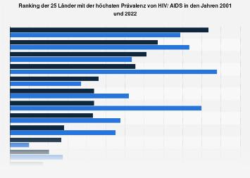HIV/ AIDS - Länder mit der höchsten Prävalenz 2001 und 2014
