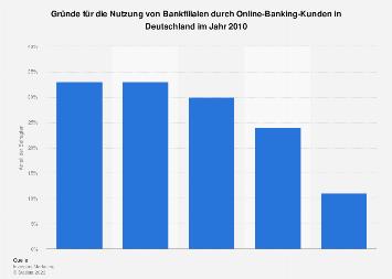 Nutzung von Bankfilialen - Online-Banking-Kunden