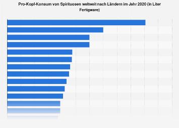Pro-Kopf-Konsum von Spirituosen weltweit nach Ländern 2016