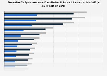 Steuersätze für Spirituosen in der EU nach Ländern 2018
