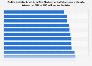 Gini-Index - Länder mit der größten Gleichheit der Einkommensverteilung 2015