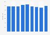 Bruttogewinn von Panalpina bis 2018