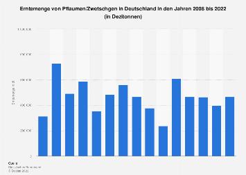 Erntemenge von Pflaumen/Zwetschgen in Deutschland bis 2018