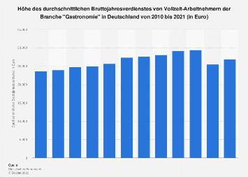 Bruttojahresverdienst in der Branche Gastronomie in Deutschland bis 2018