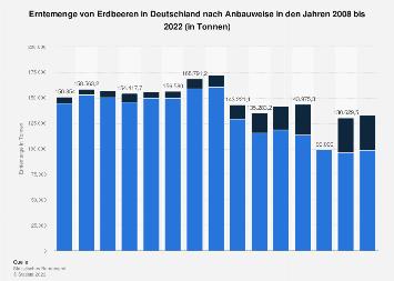 Erntemenge von Erdbeeren in Deutschland bis 2016