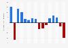 Gewinn/Verlust der Credit Suisse bis 2018
