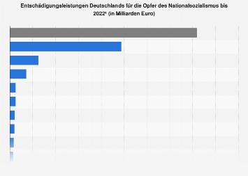 Entschädigungsleistungen für Opfer des Nationalsozialismus