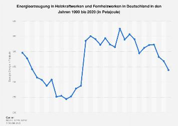 Heizkraftwerke und Fernheizwerke - Energieerzeugung in Deutschland bis 2017