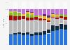 Marktanteile der Mobiltelefonhersteller in Westeuropa bis Q2 2013