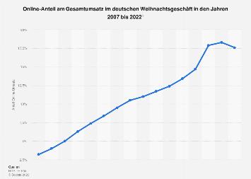 Anteil des Online-Handels am Gesamtumsatz im deutschen Weihnachtsgeschäft bis 2018