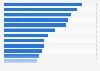 Online-Werbung - Anteil an den Werbeausgaben 2009