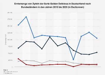 Ernte von Äpfeln der Sorte Golden Delicious in Deutschland nach Bundesländern 2018