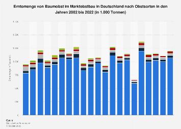 Erntemenge von Baumobst im Marktobstbau in Deutschland nach Obstsorten bis 2018