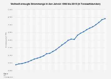 Strom - Erzeugte Menge weltweit bis 2015