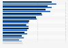 Werbeumsätze der Top 20 Publikumszeitschriften im Jahr 2010