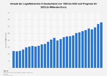 Umsatz der Logistikbranche in Deutschland bis 2014