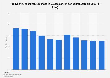Pro-Kopf-Konsum von Limonade in Deutschland bis 2017