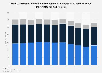 Pro-Kopf-Konsum von alkoholfreien Getränken in Deutschland nach Art bis 2018