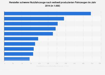 Nutzfahrzeug-Hersteller nach weltweit produzierten Fahrzeugen 2014