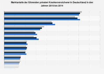 Top 30 private Krankenversicherer nach Marktanteil bis 2014