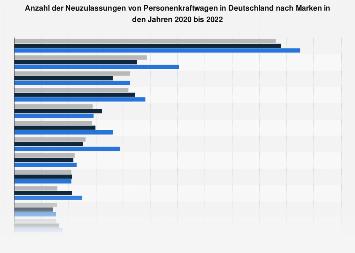 Neuzulassungen von Pkw nach Marken in Deutschland 2018