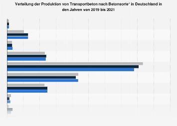 Deutsche Transportbetonindustrie - Produktionsverteilung nach Sorte bis 2016