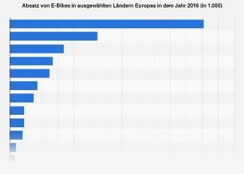 Absatz von E-Bikes in Ländern Europas in 2016
