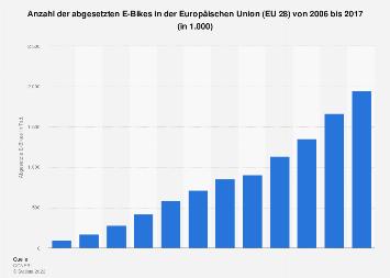 Gesamtabsatz von E-Bikes in der EU 28 bis 2017
