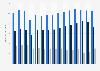 Kennzahlen für den Außenhandel mit Kunststoff in Deutschland bis 2017