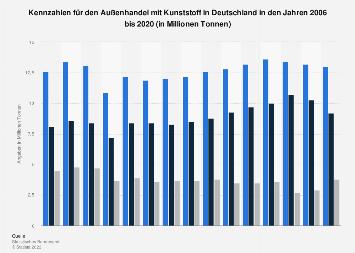 Kennzahlen für den Außenhandel mit Kunststoff in Deutschland bis 2018