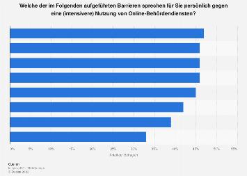 Umfrage zu Nutzungsbarrieren für E-Government-Angebote in Deutschland 2018
