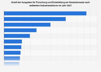 Anteil der F&E-Ausgaben am Gesamtumsatz nach Industriesektor 2015