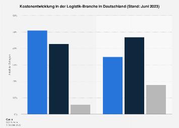 Kostenentwicklung in der Logistik-Branche März 2018