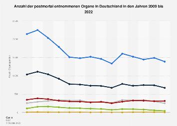 Anzahl der postmortal entnommenen Organe in Deutschland bis 2017