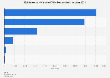 Eckdaten zu HIV und AIDS in Deutschland 2016
