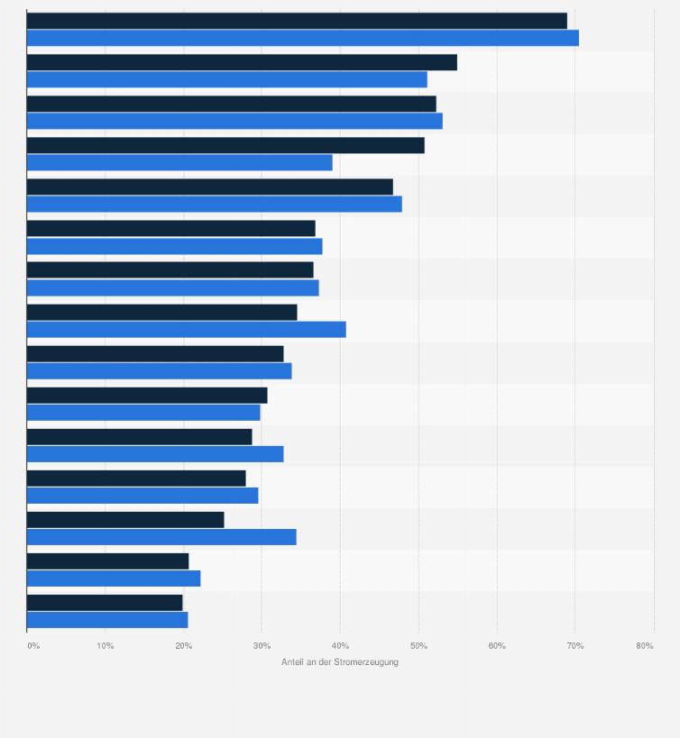 Anteil Der Kernkraft An Der Stromerzeugung Nach Ländern Weltweit