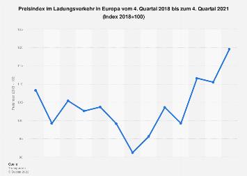Entwicklung der Preise im Ladungsverkehr in Europa bis Q4 2018