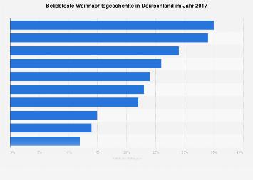 Beliebteste Weihnachtsgeschenke in Deutschland 2017