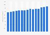 Bruttojahresverdienstes in der Branche IT-Dienstleistungen bis 2018