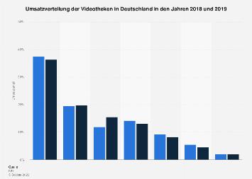 Umsatzverteilung der Videotheken in Deutschland 2018