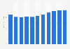 Durchschnittlicher Zimmerertrag (RevPAR) der Hotels in Deutschland bis 2018