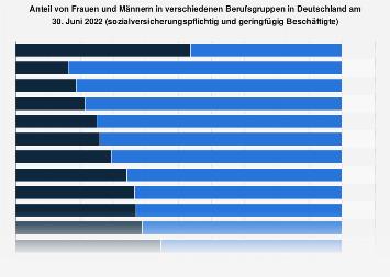 Frauenanteil in verschiedenen Berufsgruppen in Deutschland 2016