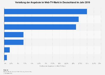 Infrastruktur im Web-TV-Markt in Deutschland 2017