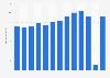 Umsatz der Seilbahnbetriebe in Österreich bis 2018