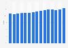 Exportquote der deutschen Textilindustrie bis 2013