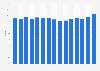 Exportquote der deutschen Bekleidungsindustrie bis 2013