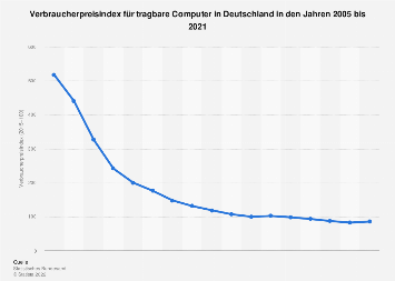 Verbraucherpreisindex für tragbare Computer in Deutschland bis 2017
