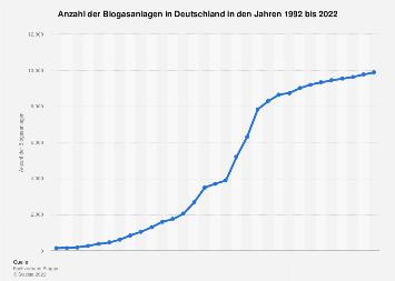 Biogasanlagen - Anzahl in Deutschland bis 2017